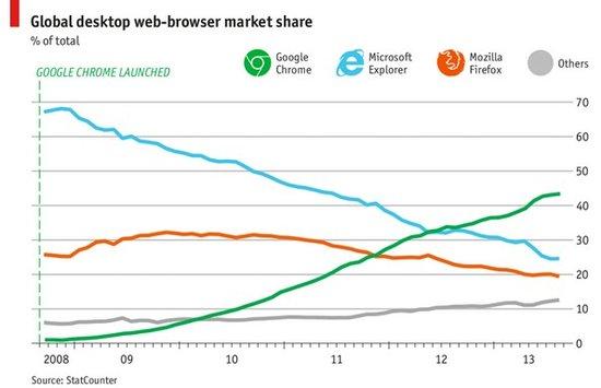 浏览器战争:Chrome掌管世界 但中国依旧流行IE