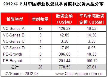 2月VC/PE市场依然疲软 互联网投资规模下降