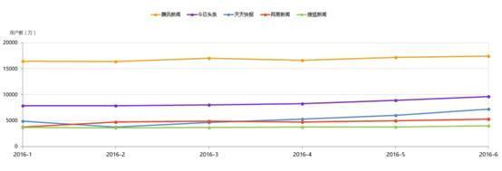QuestMobile:上半年腾讯新闻领跑 今日头条月活近亿