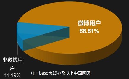 DCCI:微博用户占比成年网民88.8% 规模趋稳定