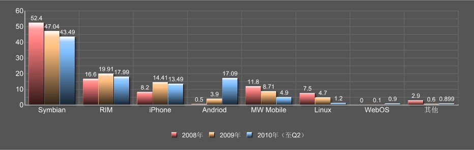 手机操作系统各阵营市场份额 诺基亚主推Symbian市场份额连年下滑
