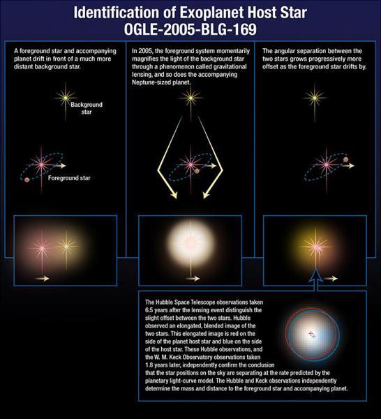 科学家利用引力透镜发现系外行星