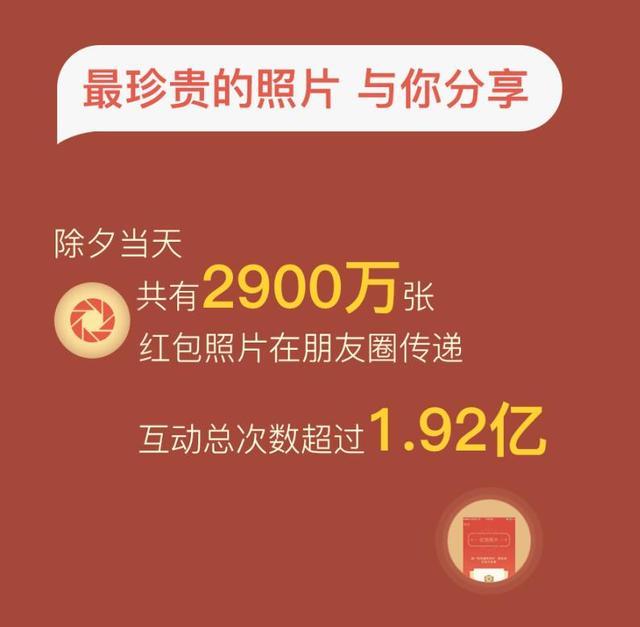 除夕微信红包收发超80亿个 为去年8倍
