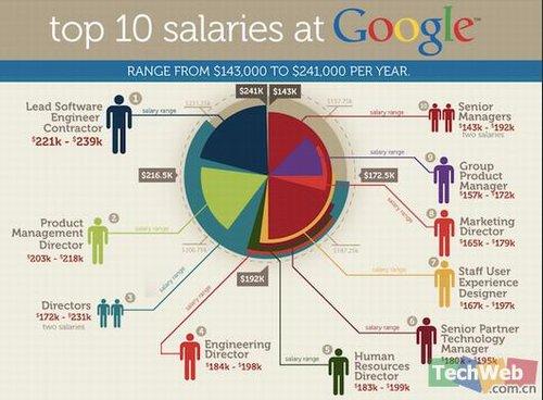 外媒披露谷歌员工薪酬榜:软件开发者居首