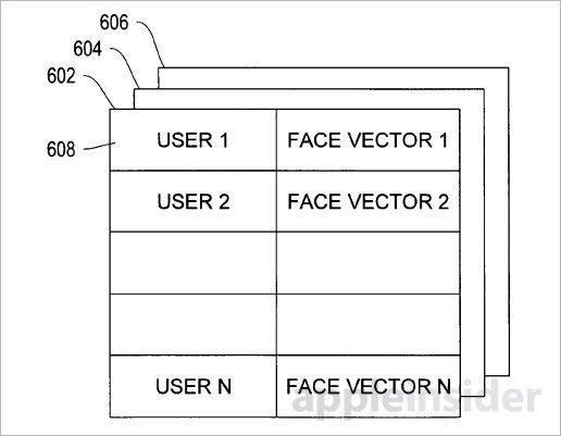 苹果获面部识别专利:可解锁设备和隐藏信息
