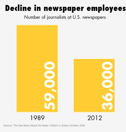 新闻的坏消息:数字时代的美国平媒如何生存?