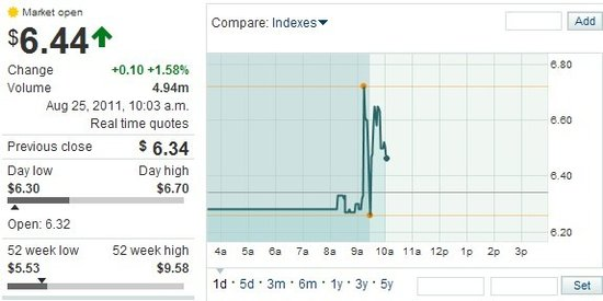 AMD任命罗瑞德为公司CEO推动股价上涨1.58%