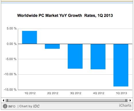 后PC电脑时代:微软和惠普股价为何逆势飙升