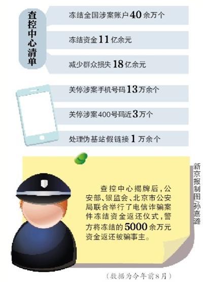 首家电信诈骗查控中心正式揭牌 冻结资金超11亿