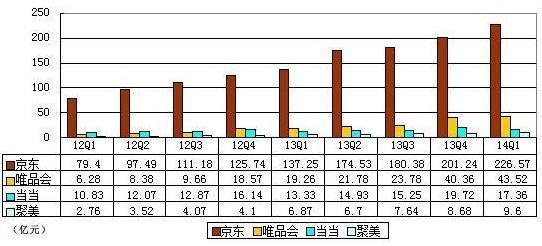京东IPO:B2C格局尘埃落定 天猫面临更强冲击