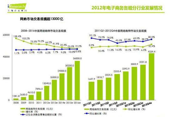 艾瑞报告:微信已成移动互联网最大平台级应用