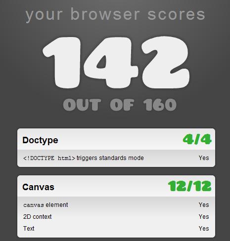 浏览器HTML5能力测试:Chrome夺冠