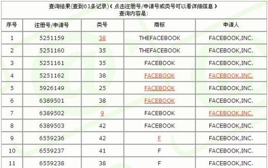 Facebook已在大陆注册数十项商标 保护中文名
