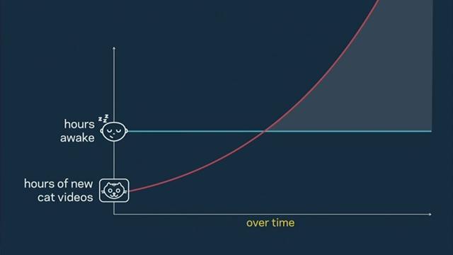 9张图解释Facebook10年战略计划