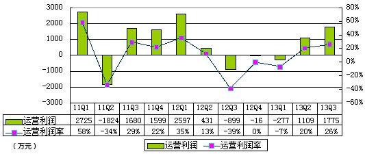 图解500彩票网财报:今年上半年盈利2420万元