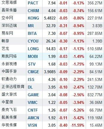 12月31日中国概念股普涨 奇虎360大涨8.6%