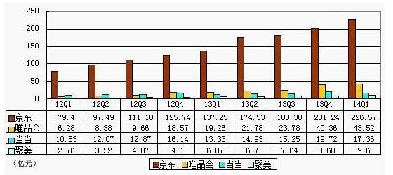京东天猫再战618:商家不再二选一 打折力度减弱