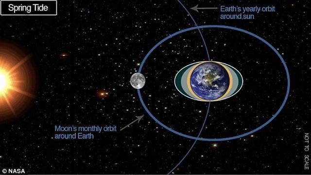 新研究表明满月或引发大型地震等灾难