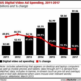 电视广告争夺战白热化:互联网巨头吹响进攻号角