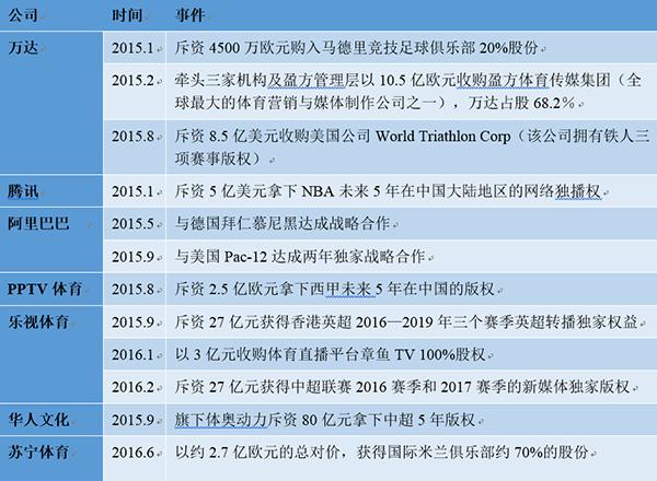 中国体育创业全景白皮书: 丛林法则与新蓝海