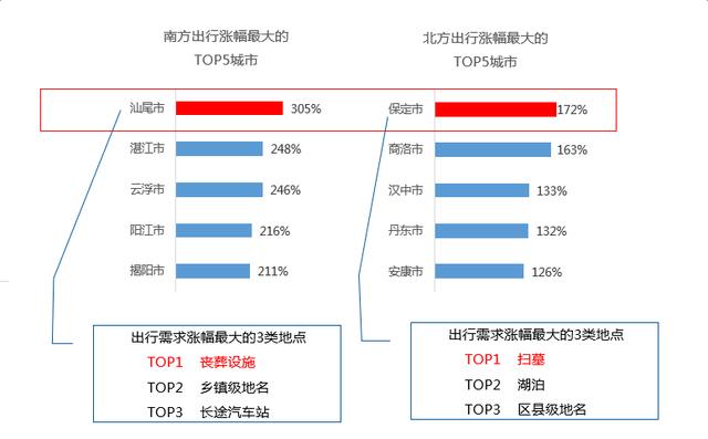 大数据揭秘:雄安新区设立后雄县出行关注热度暴涨1807%