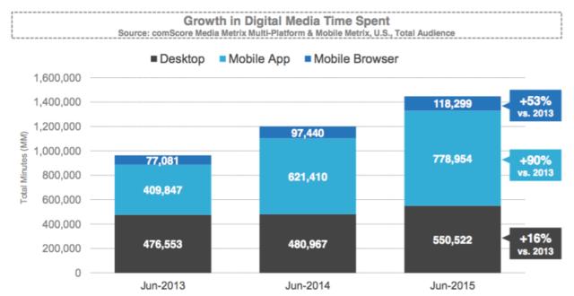 美国移动用户8成时间花在了3款应用
