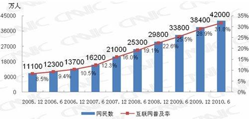 中国网民规模达4.2亿 互联网普及率升至31.8%