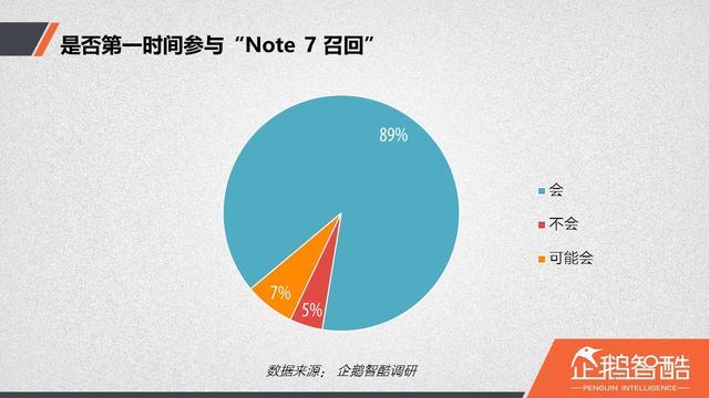 """""""Note 7召回事件""""用户调查:放弃三星后,华为成首选"""
