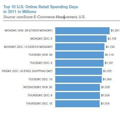 2012美数字产业报告:移动将搅局传统零售渠道