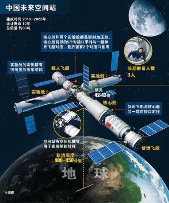 中国将于2020年建成空间站:在轨运营10年以上