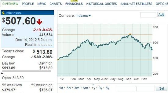 iPhone 5大陆首发遇冷 苹果股价周五跌3.76%