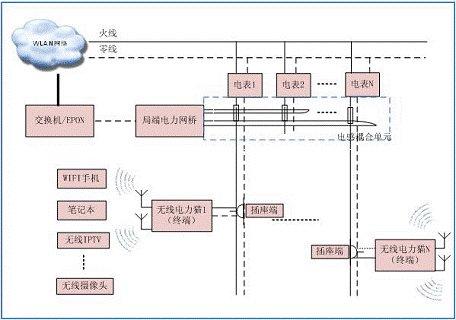 wlan电力宽带打印:图纸v电力解决方案入户3d无线哨子图片