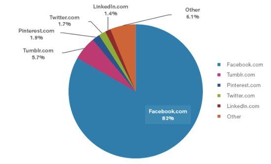 分析称Facebook社交网站在线时长占比高达83%