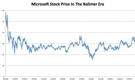 鲍尔默执掌微软期间其股价累计跌幅超40%