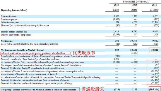 曝迅雷普通股去年倒贴优先股股东1亿美元