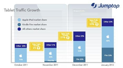 Android和iOS垄断美国移动广告网络91%流量