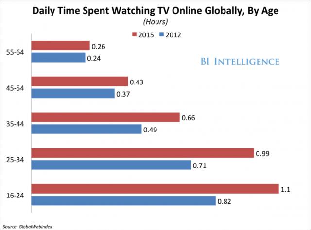 研究:网民上网看电视时间都比以前更多