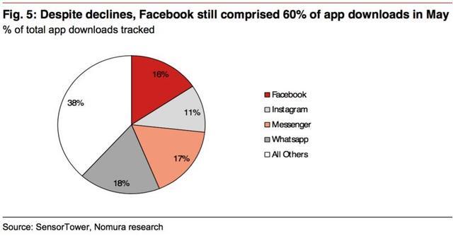 FB称霸智能手机:所有其他应用下载量加总也没它多