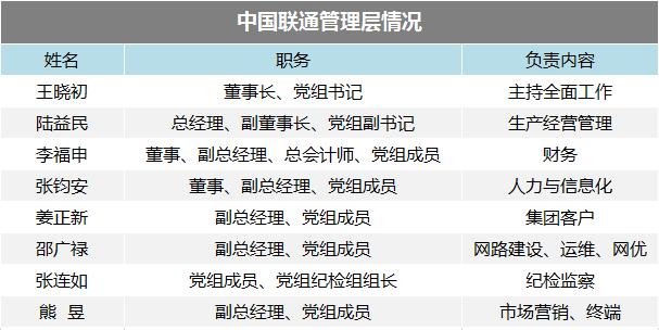 中国联通研报:走出反腐漩涡