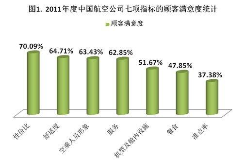 同程网发2011年中国航空客运业网络点评报告