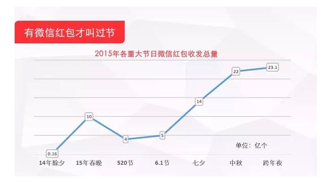 微信:跨年夜微信红包收发数超去年除夕2倍多