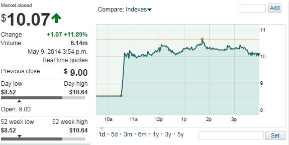 途牛网上市首日收报10.07元 较发行价上涨12%
