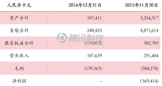 乐视体育月底前完成超70亿元融资 去年亏损6亿