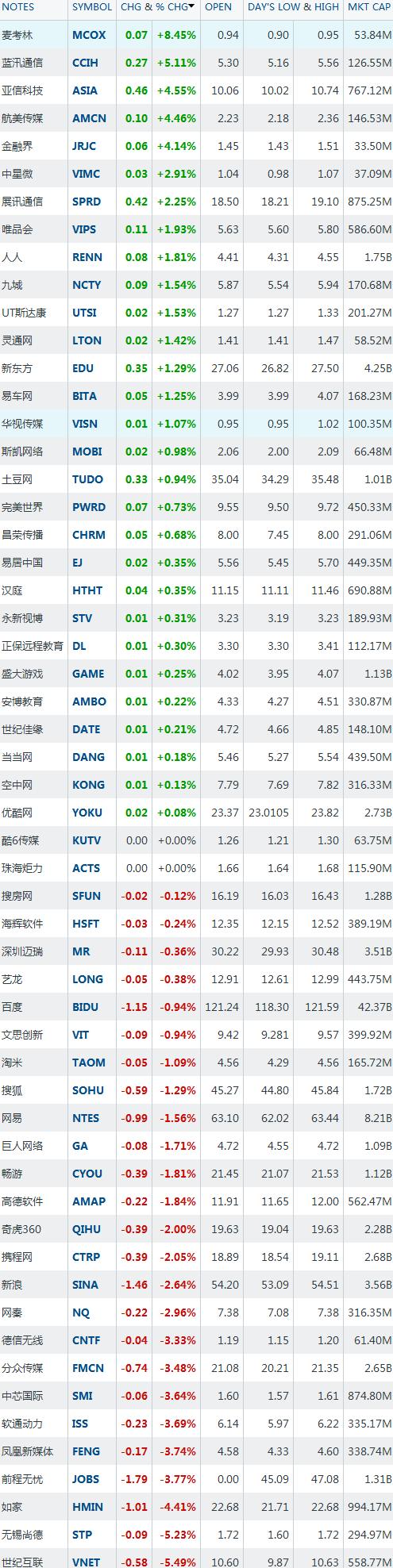 6月8日中国概念股涨跌互现 麦考林涨8.45%