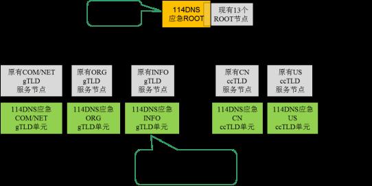 114DNS积极应对3月31日全球DNS攻击威胁