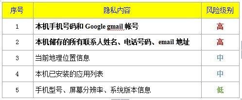 中国版《水果忍者》被指泄露通讯录 乐逗否认