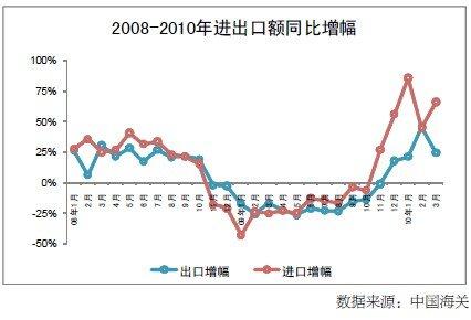 2010年第一季度宏观经济形势