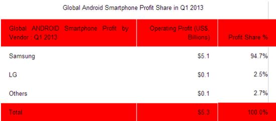 第一季度Android手机利润占全球智能手机的43%