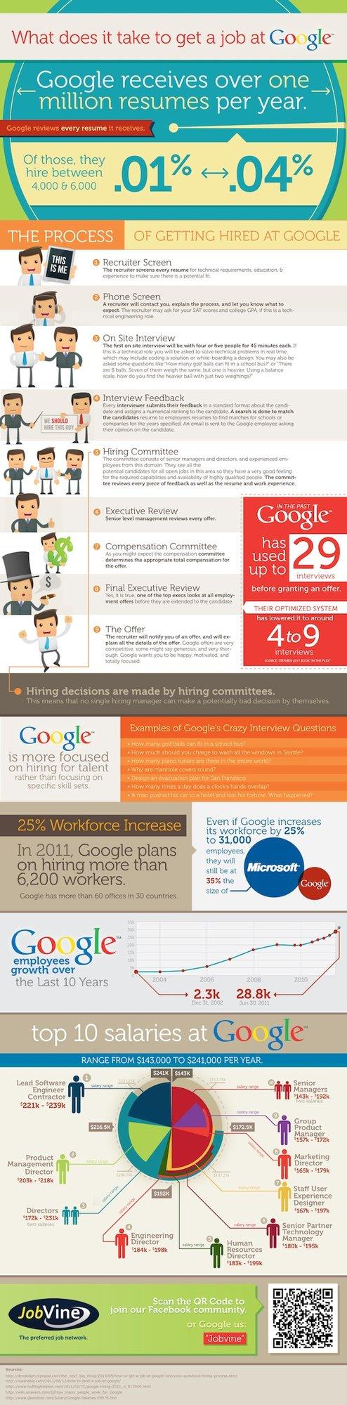 Google复杂的招聘流程(图)