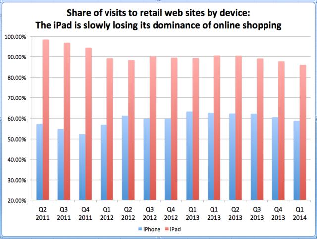 安卓份额攀升 iOS设备已失去移动购物垄断地位